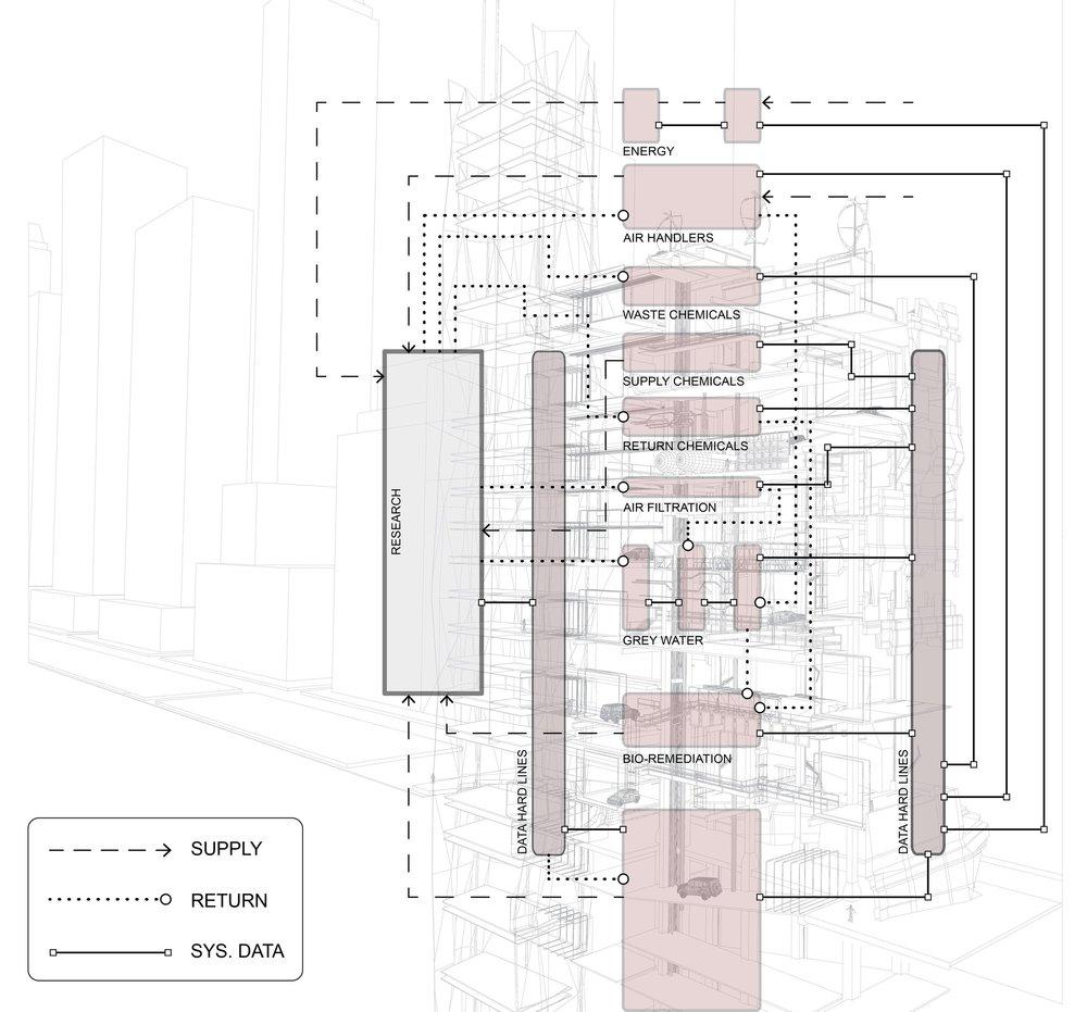 Research - Feral Architecture