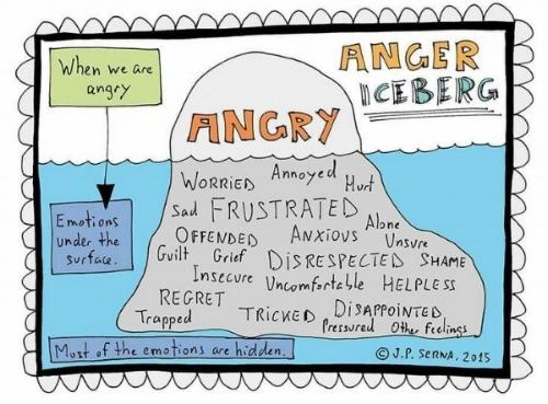 Anger iceberg...