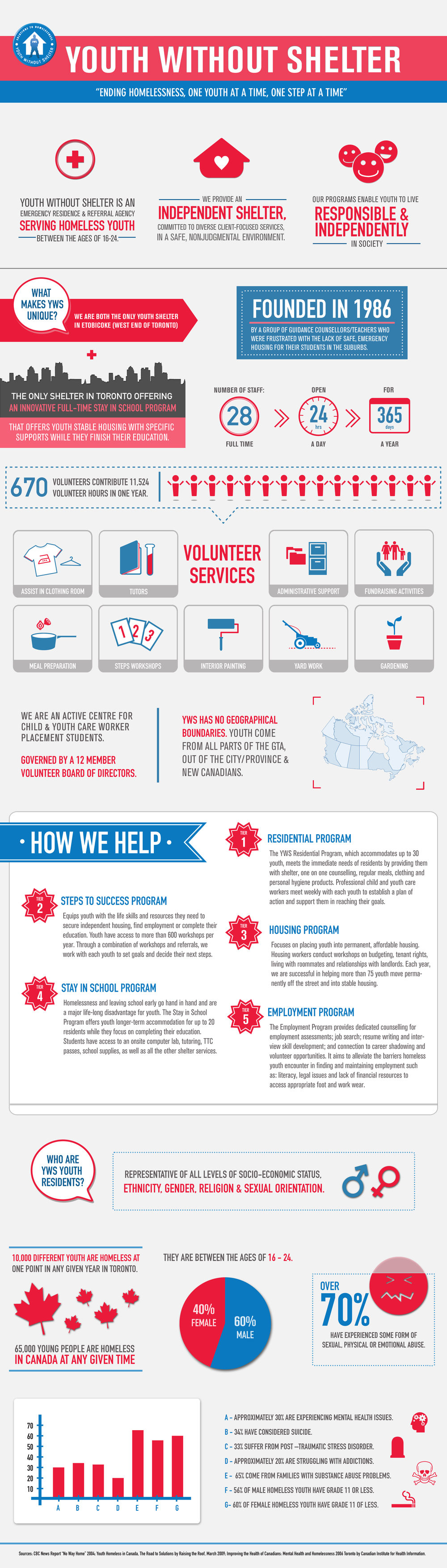 yws-infographic-jessicalock-2012.jpg