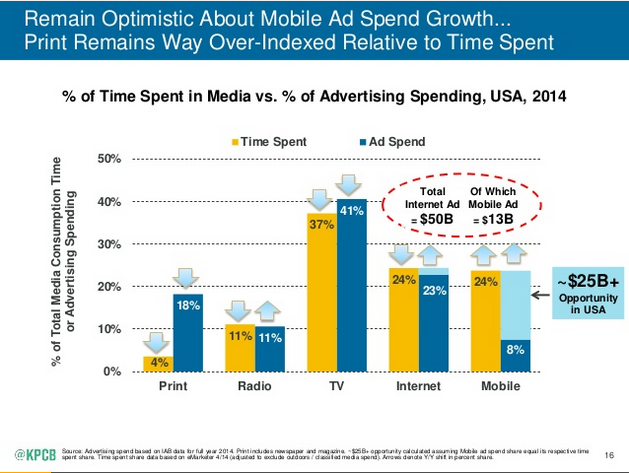 From  Mary Meeker's 2015 Internet Trends report  -- a must read.