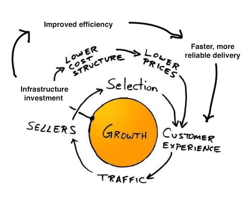 Amazon Supply Chain Beginnings