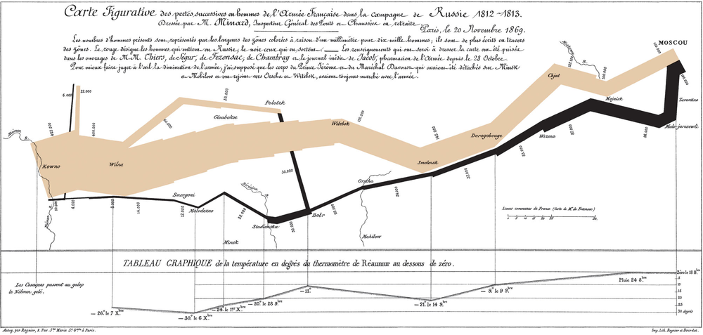 Menard's map of the French invasion. The brown line marks Napoleon's path to Moscow. The black line marks his retreat. The line's width marks the army's size.