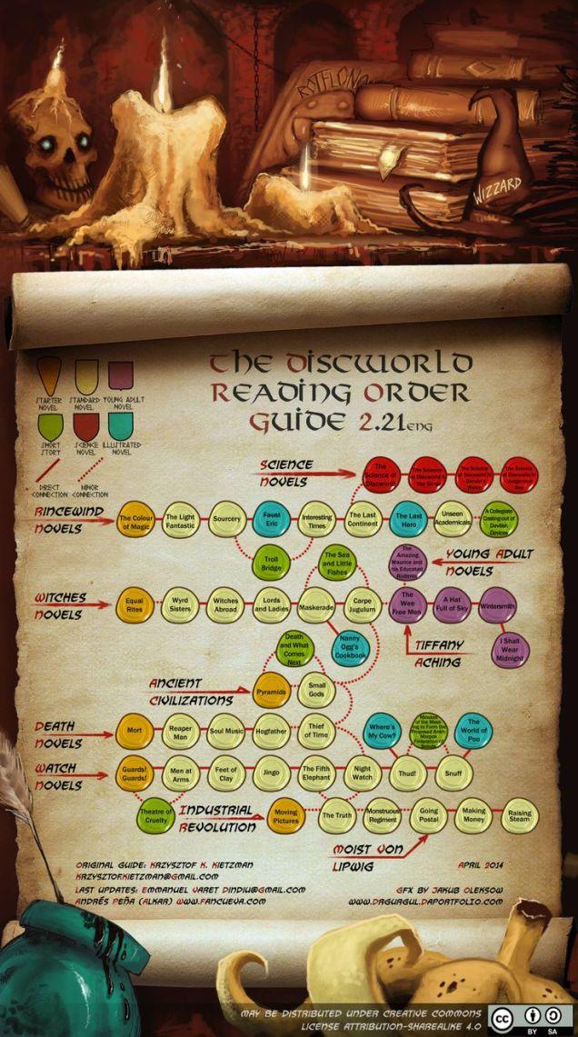 How to read Pratchett