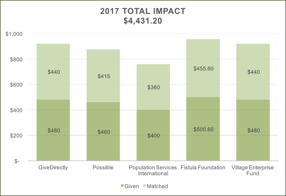 total impact 2017.png