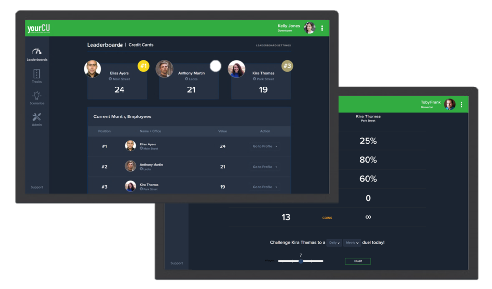 Healthy Competition - Activate your employees' competitive spirit through real-time leaderboards and one-on-one or multi-employee competitions