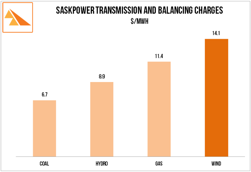Source: SaskPower Report and Accounts 2013, SaskPower OATT effective 1 September 2011