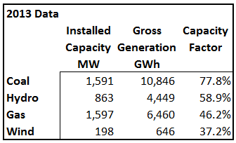 Source: SaskPower 2013 Report and Accounts