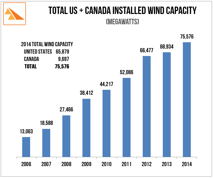 Source: American & Canadian Wind Energy Associations