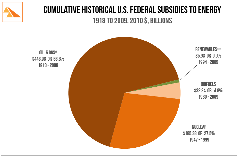 Source: 'What Would Jefferson Do? The Historical Role of Federal Subsidies in Shaping America's Energy Future'. Nancy Pfund & Ben Healey. September 2011 * Oil & Gas includes only the subsidies embodied in 'Expensing of Intangible Drilling Costs' and 'Excess of Percentage over Cost Depletion Allowance'. Does not include US Department of Defense spending (several $-trillion) in the Persian Gulf region to secure US oil supply routes. ** Renewables excludes hydro since the authors were not able to find meaningful data. The study authors chose not to include coal in this analysis since complete data was not available.