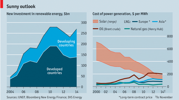 Source: The Economist - Renewable Energy; Not a Toy. 11-Apr-2015