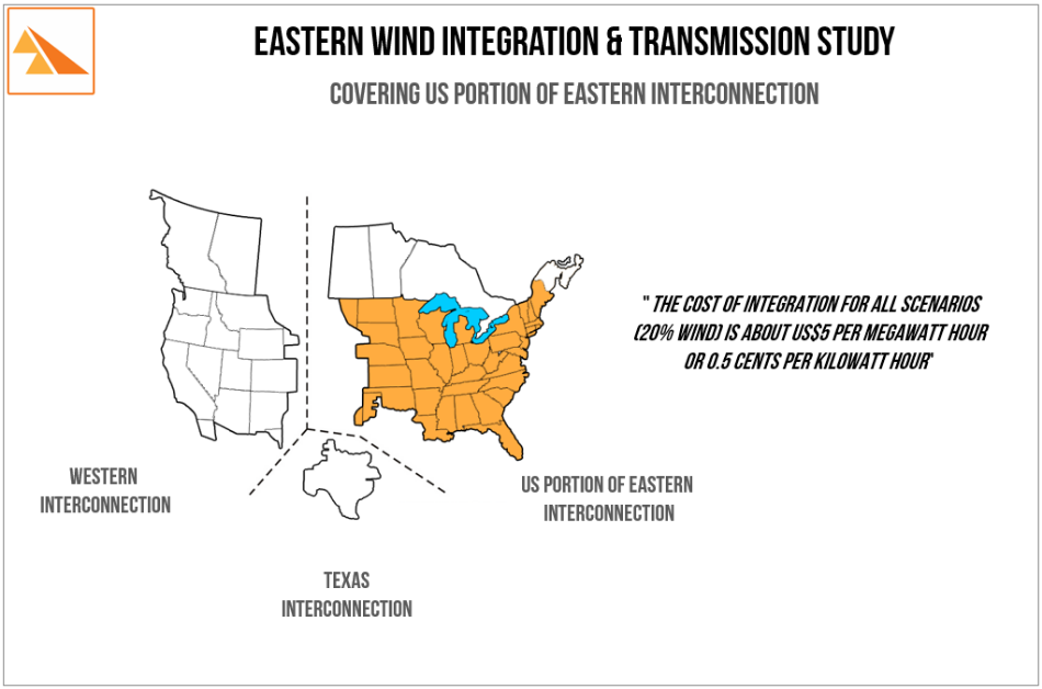 Source: Eastern Wind Integration and Transmission Study. Prepared by EnerNex Corporation: February 2011