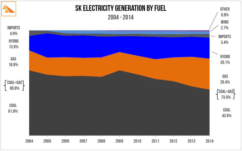 Source: SaskPower 2010 and 2014 Annual Reports