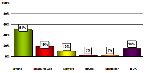 Source: OraclePoll Research. Omnibus Survey Report Saskatchewan for CanWEA: May 2015  (page 4)