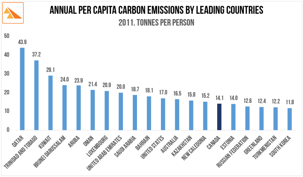 Source:Carbon Dioxide Information Analysis Center, Environmental Sciences Division, Oak Ridge National Laboratory, Tennessee, United States The World Bank Open Data