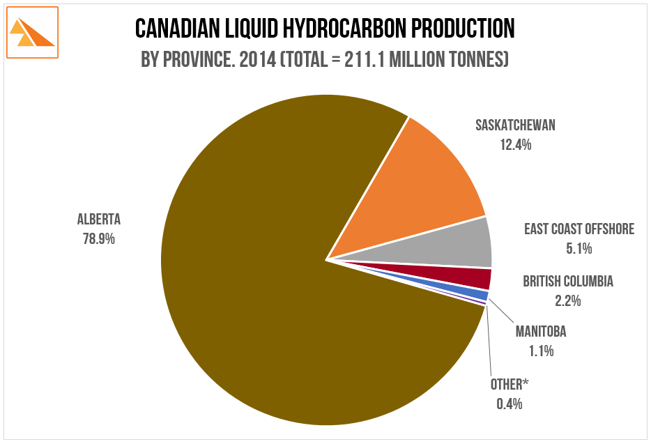 Source   : Canadian Association of Petroleum Producers - 2015 Statistical Handbook for Canada's Upstream Petroleum Industry.    * 'Other' includes The Territories, Ontario, New Brunswick and Offshore Nova Scotia.