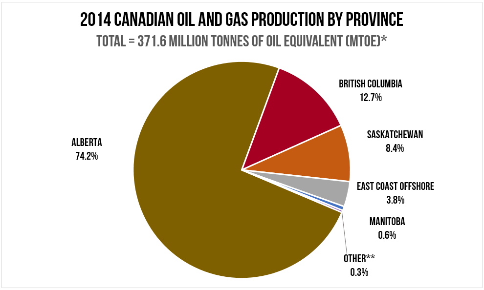 Source: Canadian Association of Petroleum Producers - 2015 Statistical Handbook for Canada's Upstream Petroleum Industry.  * Conversion factor employed per BP Statistical Review of World Energy (1 BCM gas = 0.9 MTOE crude oil). ** 'Other' includes The Territories, Ontario, New Brunswick and offshore Nova Scotia.