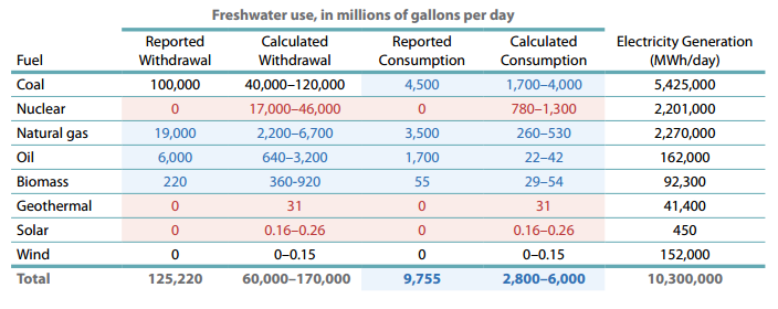 Source: 'Freshwater Use by US Power Plants'. Table 1. Reported vs. Calculated Power Plant Water Use, by fuel. Union of Concerned Scientists - November 2011
