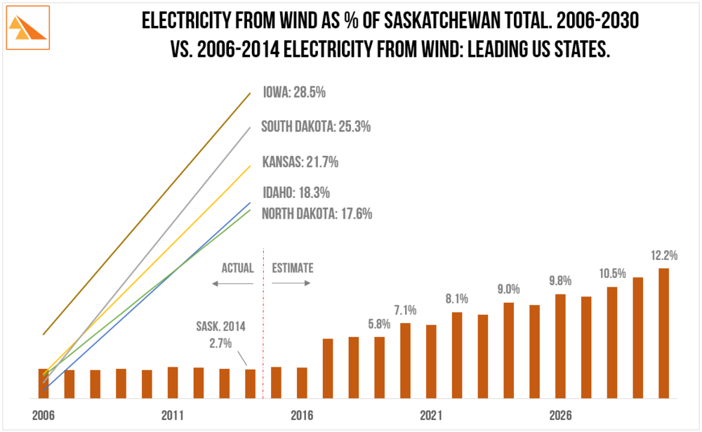 Source:    U.S. Energy Information Administration - Electric Power Monthly, SaskPower Annual Reports, SaskPower presentation: 'Wind Power Opportunities' @ CanWEA Western Forum (Vancouver) 27-Apr-2015.