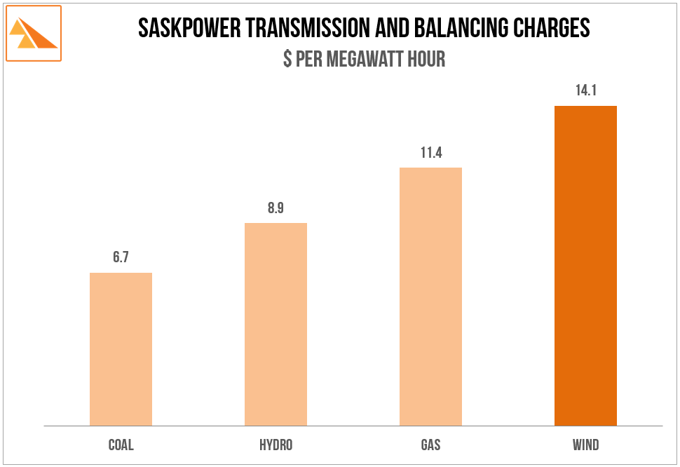 Source:  SaskPower's Open Access Transmission Tariff as at September 2014. Attachment G