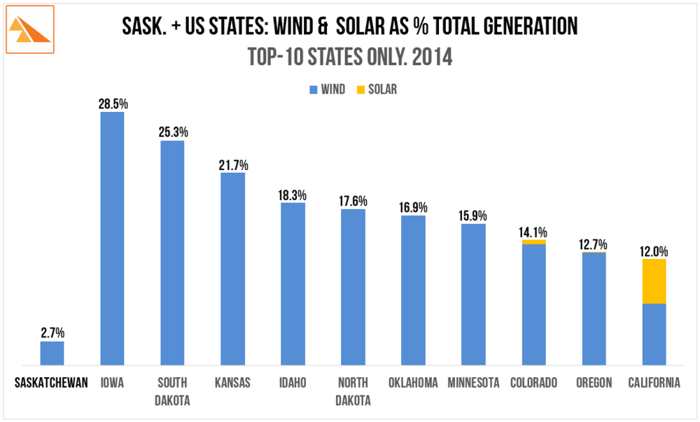 Source   : US Energy Information Administration: Electric Power Monthly. March 2014. Tables 1.6B, 1.17B & 1.20B. For  more info .