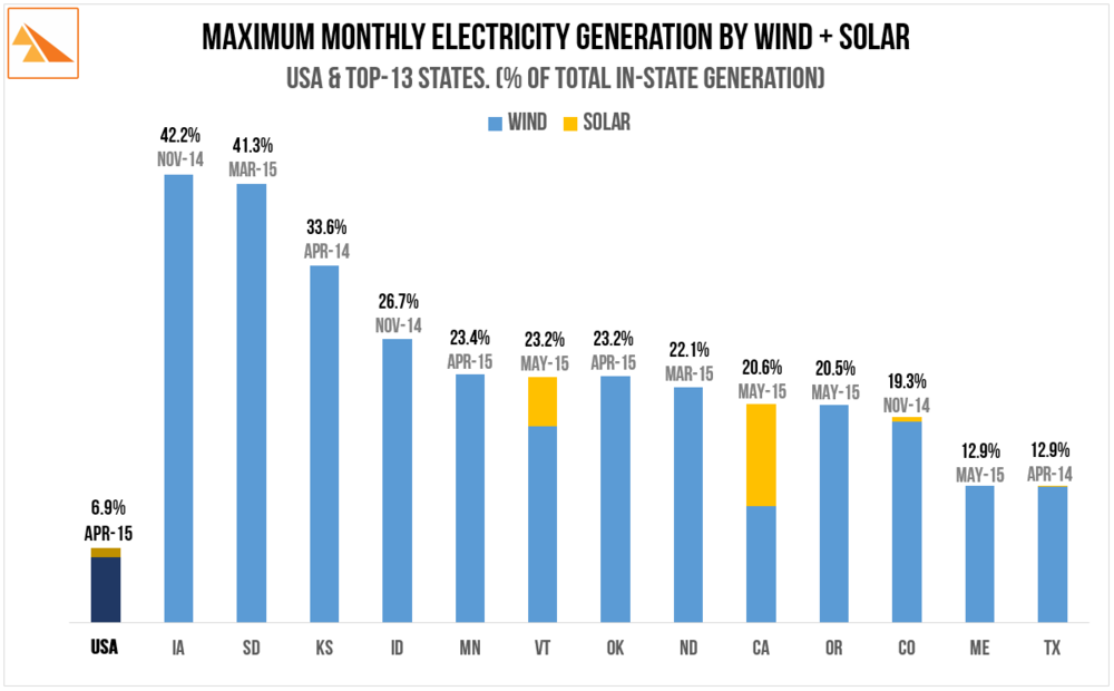 Source   : US Energy Information Administration - Electric Power Monthly (multiple editions). Note - this graph does not account for the fact that the US EIA data only includes industrial-scale (i.e. > 1MW) solar projects. Inclusion of Commercial and Residential could increase the total by 50 percent.