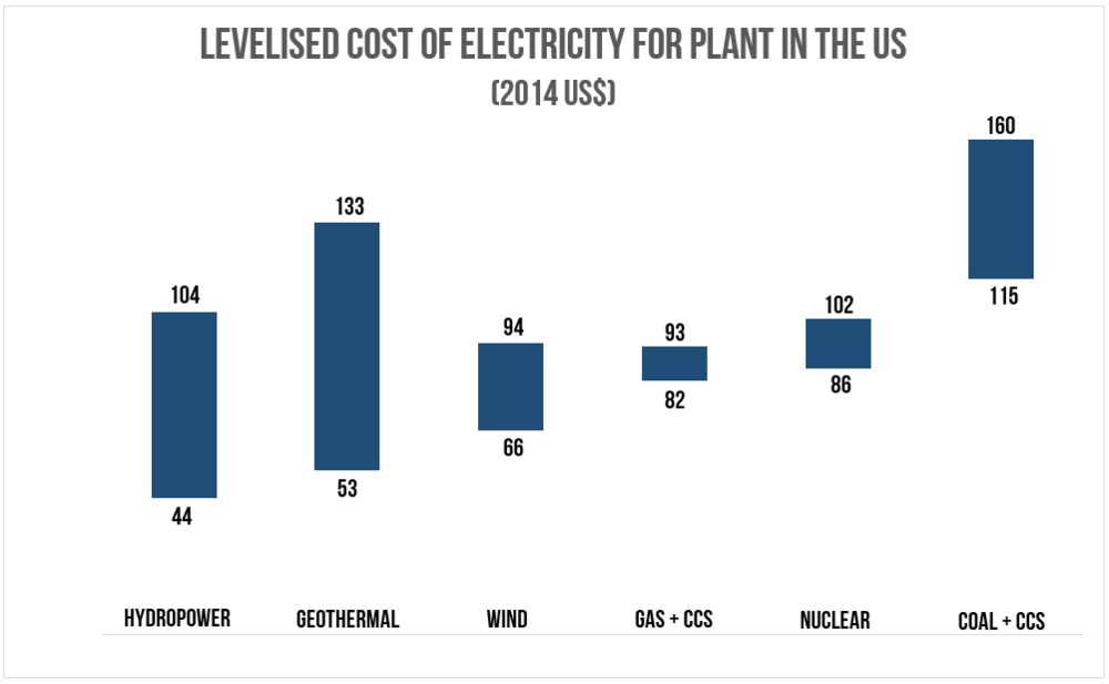 Source   :  The Global CCS Institute:  The Costs of CCS and Other Low Carbon Technologies in the United States - 2015 Update . Figure 5.2.