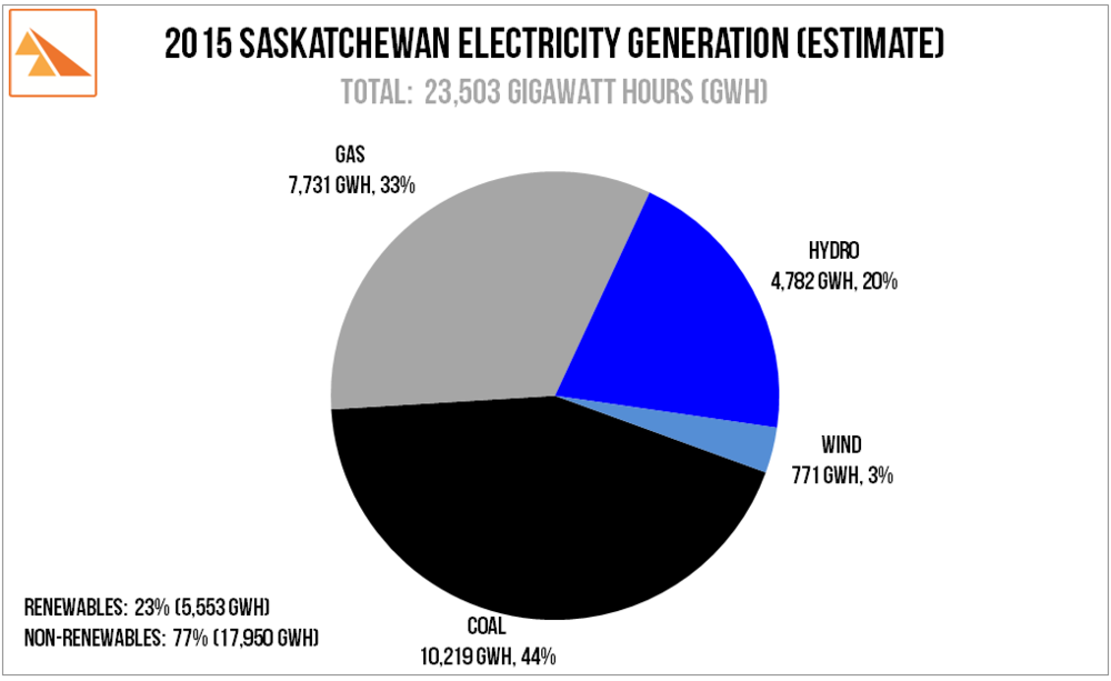 Source: SaskPower 2014 Report and Accounts. SaskWind estimates