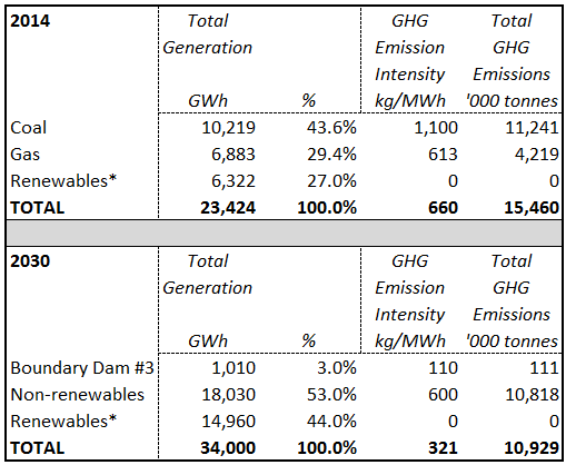 Source   : SaskPower 2014 Annual Report + SaskWind calculations   NB the emission intensity of gas-fired generation is, through technological advances etc, assumed to decline from 613 to 600 kg/MWh by 2030 * Renewables actually only generated 23% of 2014 electricity - however for the purpose of this analysis we have assumed that all imports are renewables which is not true but is not material for the purpose of this exercise.