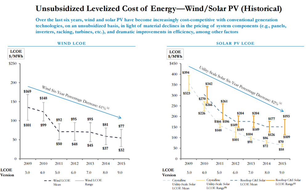 Source: Lazard. 'Lazard's Levelized Cost of Energy Analysis - Version 9.0'. November 2015