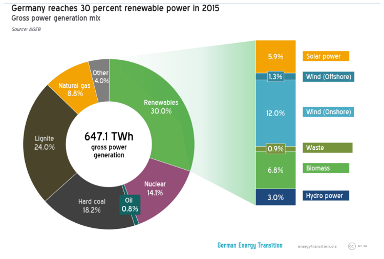 Source: AG Energiebilanzen 2015 via Energiewende.de 'Germany is 20 years away from 100% renewable power - not!'