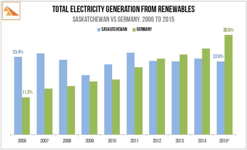 Source: AG Energiebilanzen 2015 * 2015 data for Saskatchewan is an estimate: % from renewables assumed to fall since expected load growth has not been met with additional new renewables hence renewables market share (all else equal) will have fallen in 2015.