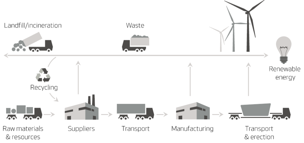 Source   : Vestas Wind Systems A/S.  Lifecycle Assessment of a V80-2.0 MW onshore wind turbine