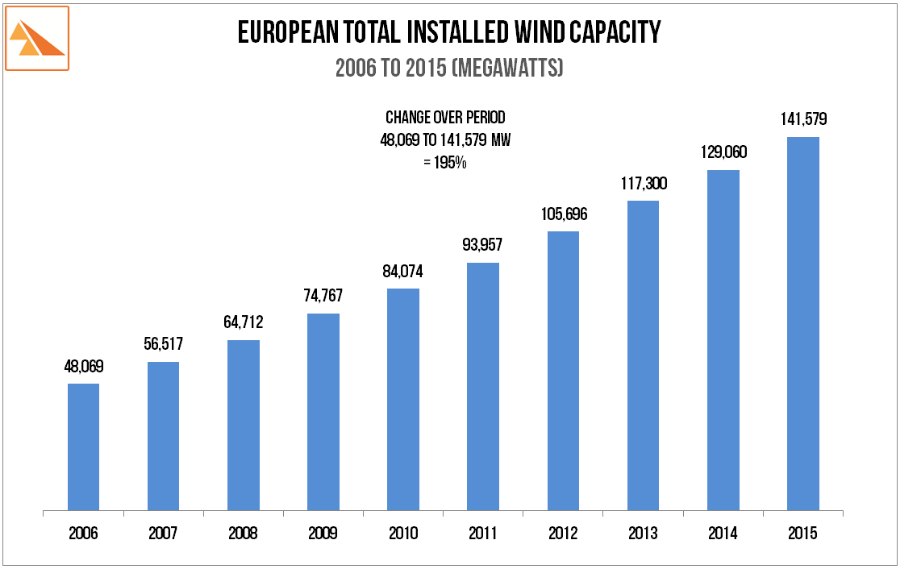 Source: European Wind Energy Association: Wind in Power - 2015 European Statistics.