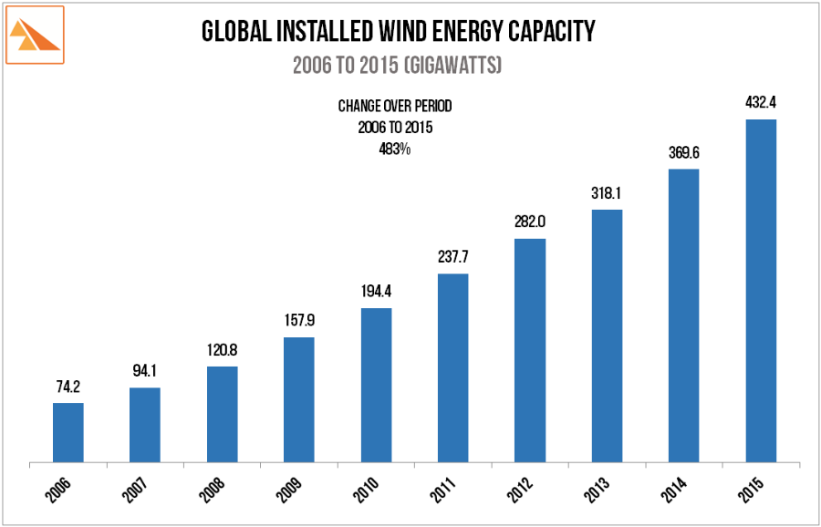 Source: Global Wind Energy Council. Annual Market Updates (2006 to 2015)