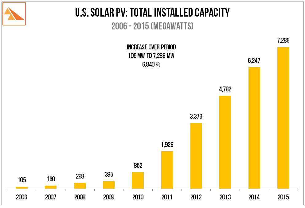 Source   : Solar Energy Industries Association, GTM Research