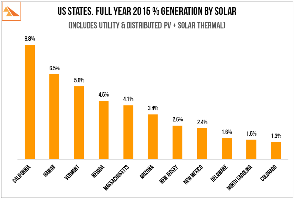 Source   : US Energy Information Administration - Electric Power Monthly (Feb 2016 - FY 2015)