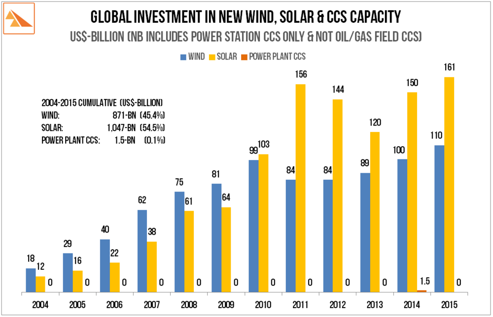 Source: 2004-2014: Bloomberg NEF via Frankfurt School/UNEP Collaborating Centre 'Global Trends in Renewable Energy Investment 2015'.  2015: BloombergNEF via Clean Energy Canada's 'Tracking the Energy Revolution Global 2016'.  Global CCS data: MIT. 'Power Plant Carbon Dioxide Capture and Storage Projects'