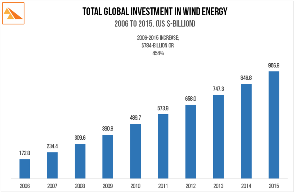 Source: Bloomberg New Energy Finance via The Frankfurt School FS-UNEP Collaborating Centre 'Global Trends in Energy Investment 2015', Global Wind Energy Council, US EIA 2014 & 2015 Levelised Cost of Electricity, US DOE Wind Technologies Market Report (multiple years), the BP Statistical Review of World Energy 2015, Clean Energy Canada 'Tracking the Energy Revolution - Global 2016'.