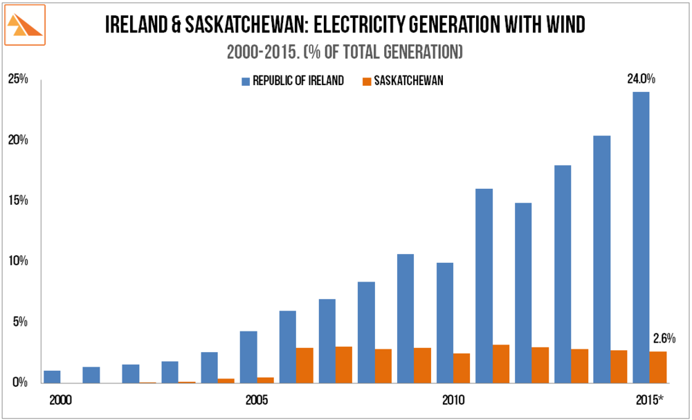 Source   :  The BP Statistical Review of World Energy, the  Irish Wind Energy Association , SaskPower Annual Reports * Sask. 2015 wind data   based on ongoing load growth, no significant wind additions & below average 2015 wind speeds.