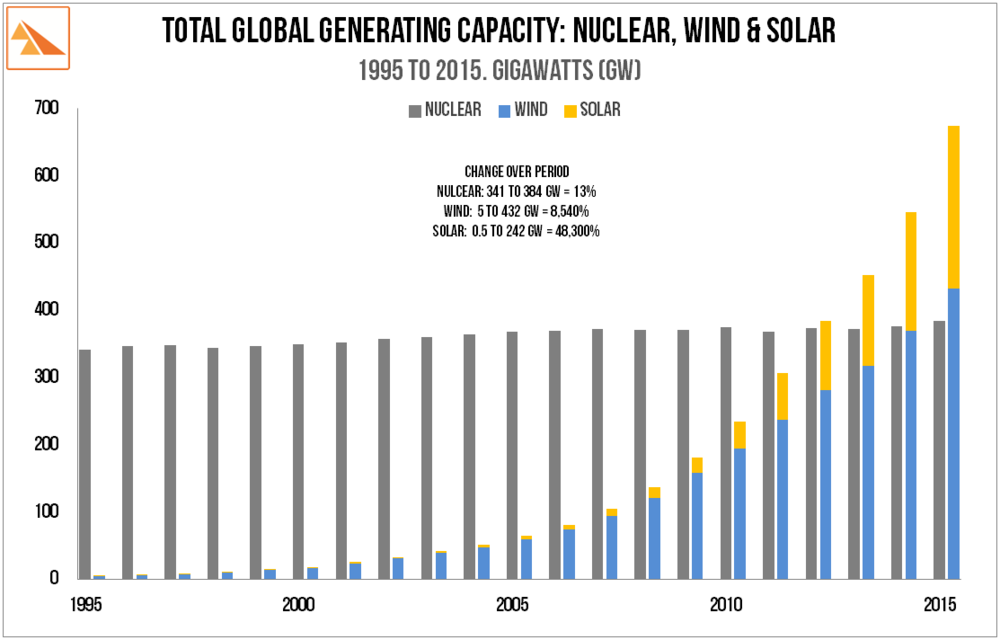 Source : Nuclear - IAEA/PRIS (Power Reactor Information Series: Wind - Global Wind Energy Council; Solar: Solar Energy Industries Association