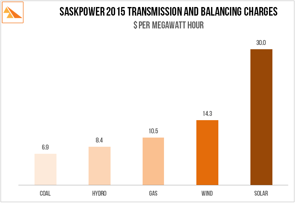 Source: SaskPower 2014 Annual Report, SaskPower Open Access Transmission Tariff: Attachment G, SaskWind calculations