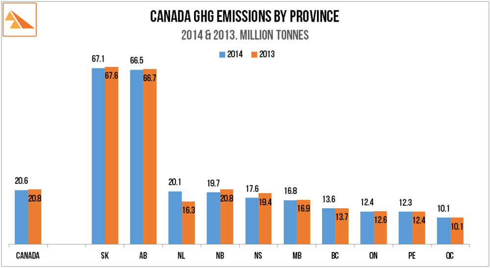 Source: Environment Canada - 'Greenhouse Gas Emissions by Province and Territory' (2014). Statistics Canada 'Population by year, province and territory (2014)';