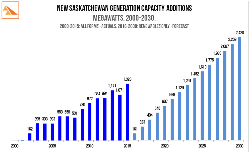 Source: SaskPower Report and Accounts. 2010 and 2014 + 4Q 2015 Report.  SaskPower 23-Nov-2015 press release 'SaskPower to Develop Wind, Solar & Geothermal Power to Meet Up To 50% Renewable Power'.   SaskWind calculations