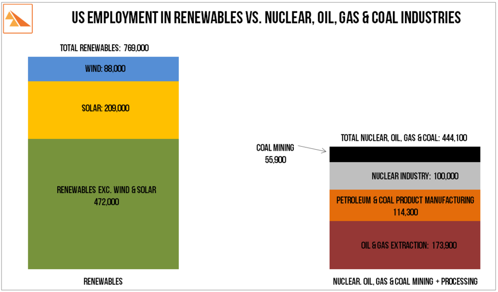 Source   : The International Renewable Energy Agency ' Renewable Energy and Jobs. Annual Review 2016 '. US Bureau of Labor Statistics:  May 2016 Release . The Nuclear Energy Institute ' Economic Growth and Job Creation '.