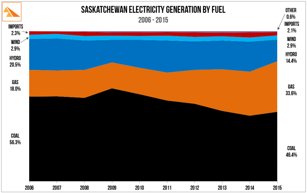 Source:    SaskPower Annual Reports (2010 & 2015)