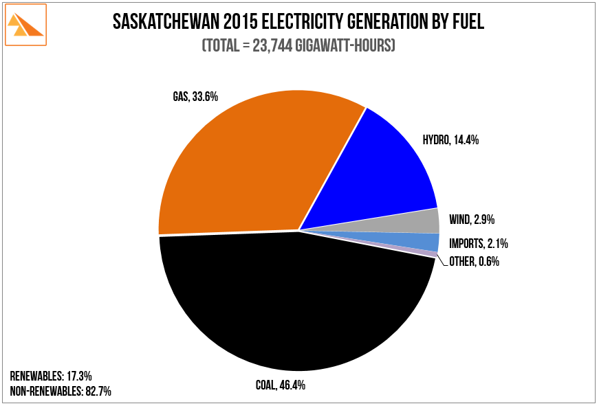 Source : SaskPower 2015 Annual Report