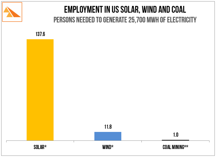 Solar: The Solar Foundation, US Department of Energy,  US Bureau of Labor Statistics, American Wind Energy Association, The US Energy Information Administration.  * solar and wind employment at end 2015.   ** coal employment at end June 2016