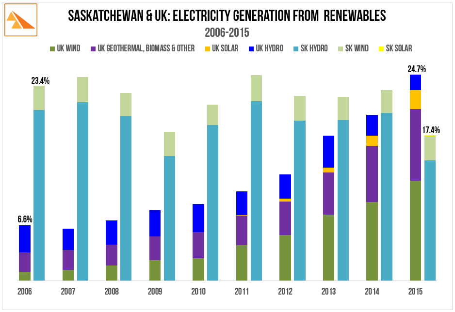 Source: BP Statistical Review of World Energy (2016). SaskPower Annual Report (2010 & 2015)