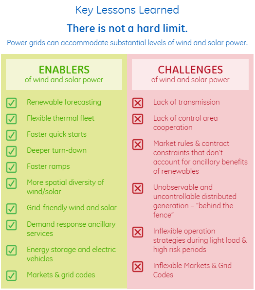 Source   : GE's North American Renewable Study summary/infographic ' There is not a hard limit: Power grids can accommodate substantial levels of wind and solar power'.
