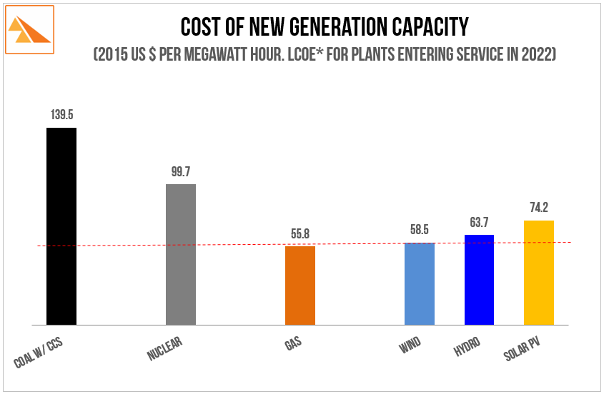 Source:  US Energy Information Administration: 2016 Annual Energy Outlook -   Levelised Cost of Electricity For Different Generator Types . *LCOE: Levelised Cost of Electricity